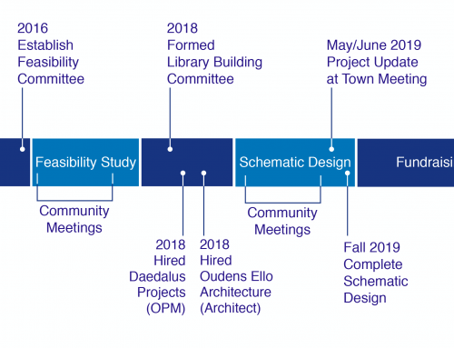 Library Building Committee update Feb 2019