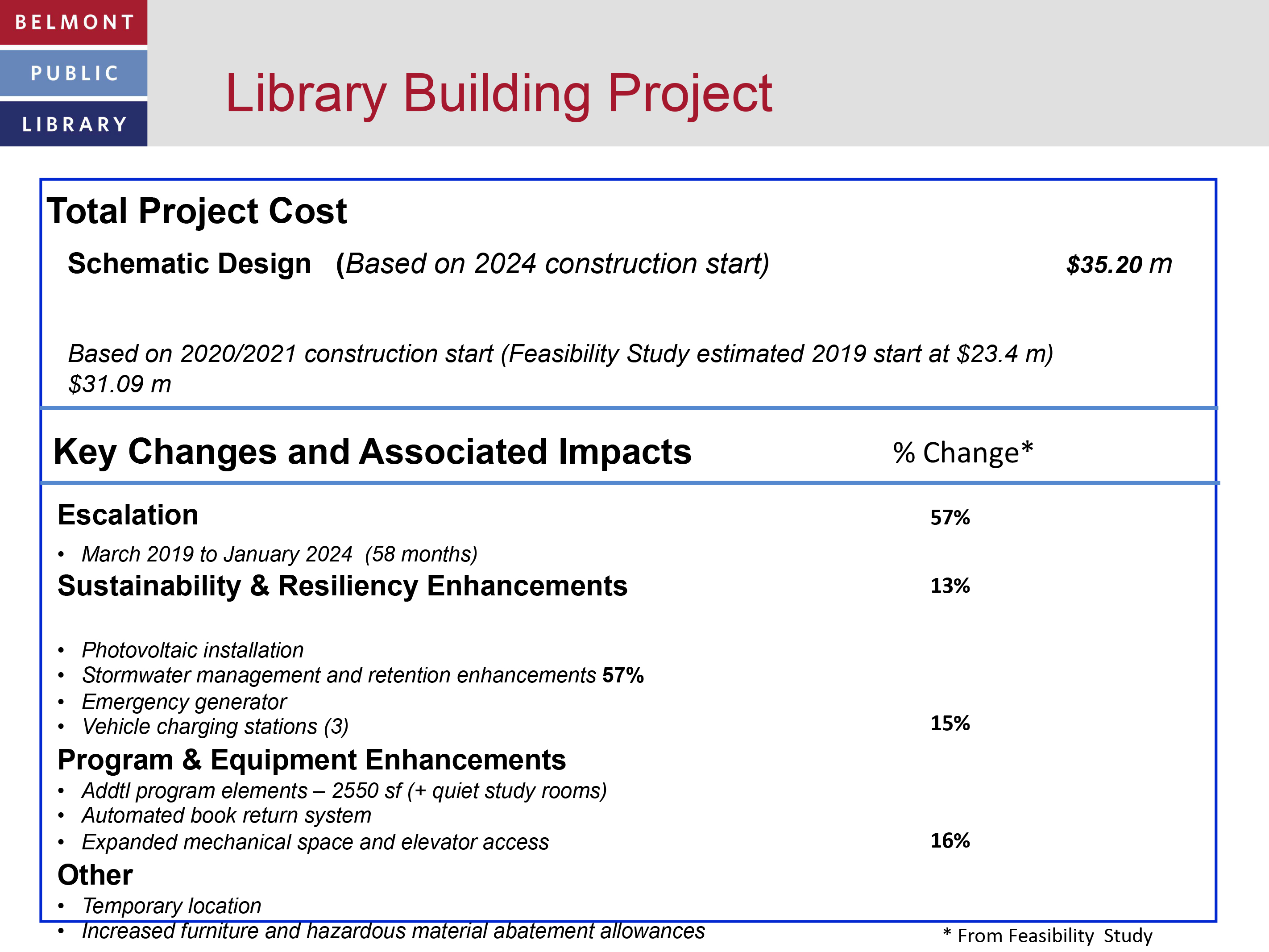 Library Building Project Costs